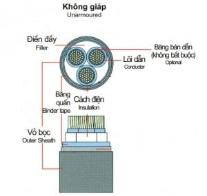 Cáp 4 lõi cách điện XLPE 0,6/1(1,2)kV & cáp tổng pha