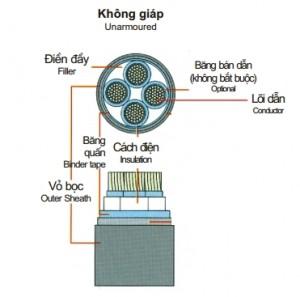 Cáp 4 lõi cách điện Pvc 0,6/1(1,2)kV