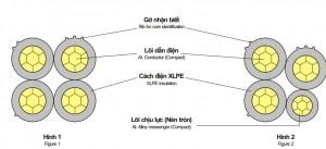 Cáp vặn xoắn 0,6/1(1,2)kV – abc