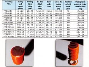 Thông số kỹ thuật ống